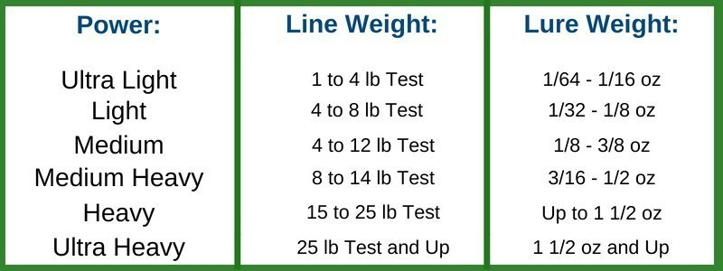 line weight and guides